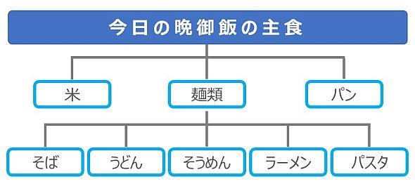 「麺」をテーマとしたMECEの2段構造