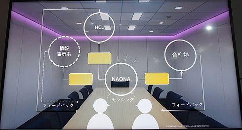 「次世代ステルス空間」のシステムイメージ