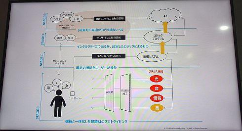 「次世代ステルス空間」によるフィードバック制御の進展イメージ