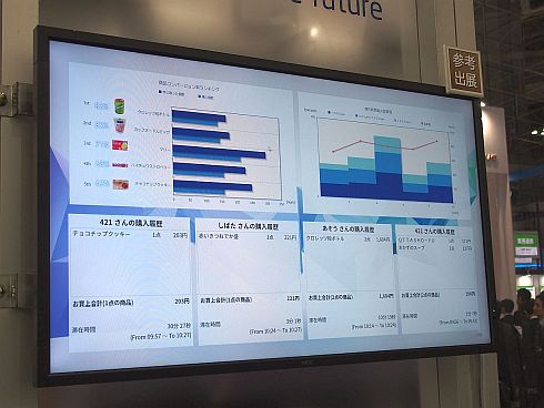 来店客の購入内容や統計データをダッシュボードに表示している