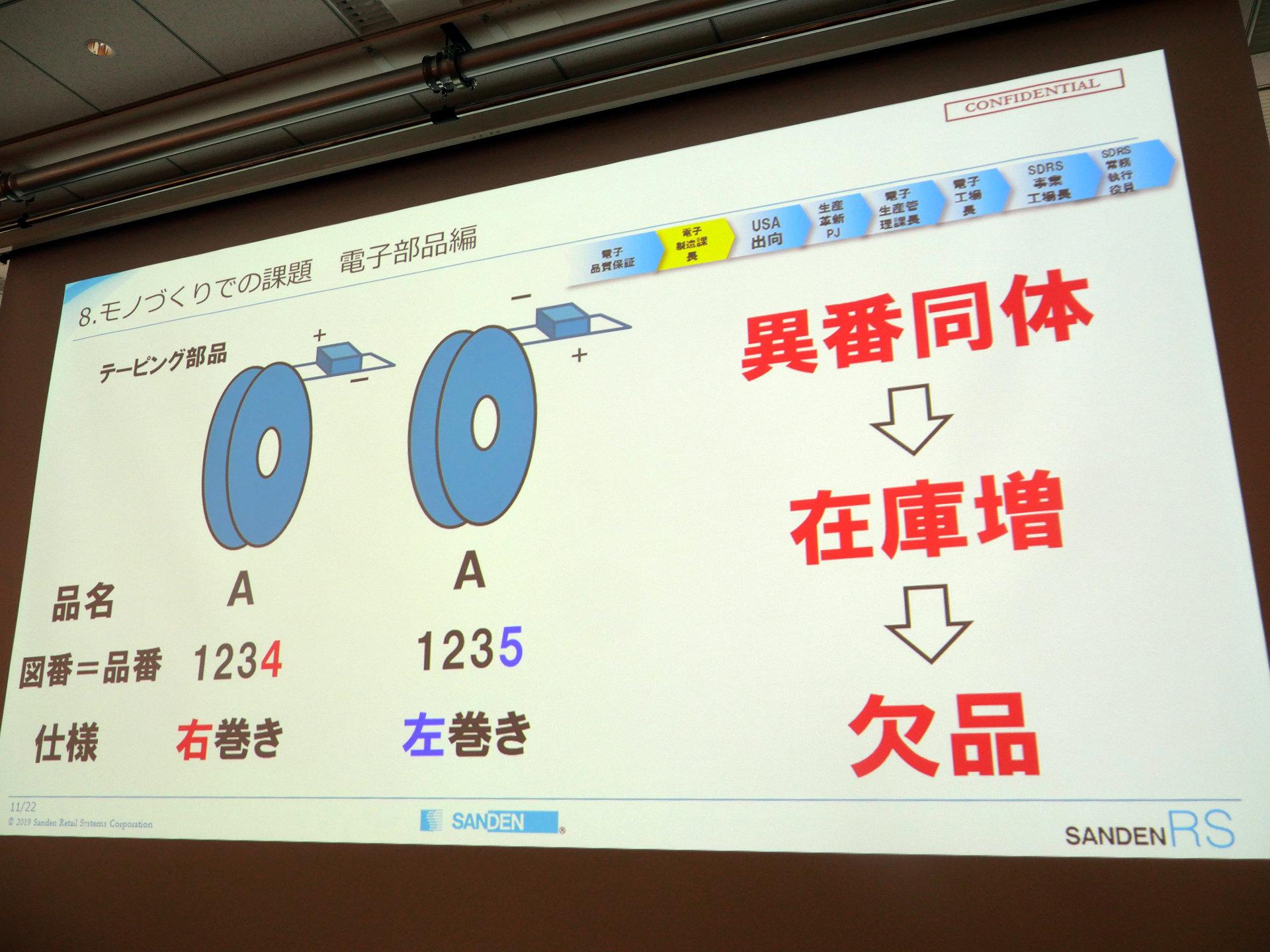 リテール システム サンデン 【サンデンHD】流通システム事業をファンドに売却し、自動車機器に集中