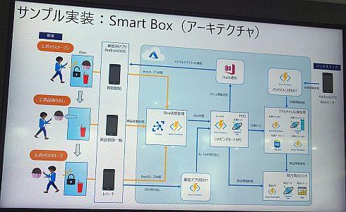 「Smart Box」にサンプル実装したリファレンスアーキテクチャ