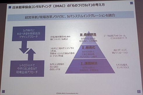 JMACにおける「ものづくりIoT」の考え方