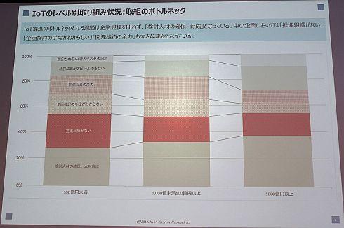 「IoT推進のボトルネック」の規模別比較
