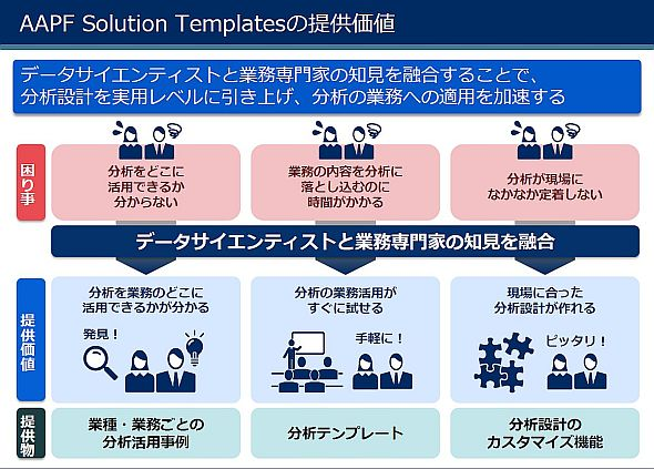 「AAPF Solution Templates」の提供価値