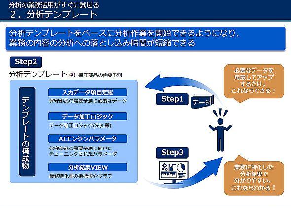 「AAPF Solution Templates」は必要なデータをアップするだけでAI活用を始められる