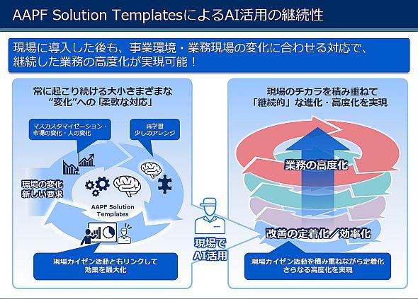 「AAPF Solution Templates」によるAI活用の継続性