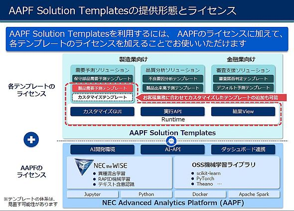 「AAPF Solution Templates」の提供形態とライセンス