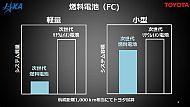 次世代燃料電池と次世代リチウムイオン電池の比較