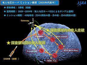 「有人与圧ローバ」によるミッション構想