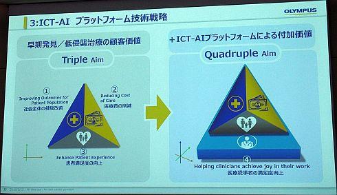 ICT-AIプラットフォームによる付加価値