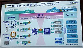 医療分野向けICT-AIプラットフォーム