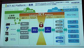 産業分野向けICT-AIプラットフォーム