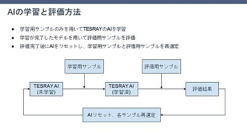 ロビットの外観検査自動化ソリューション「TESRAY」を活用した学習方法