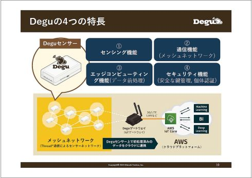 Deguの4つの特徴