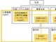 三菱電機、製品サイバーセキュリティの全社組織を新設
