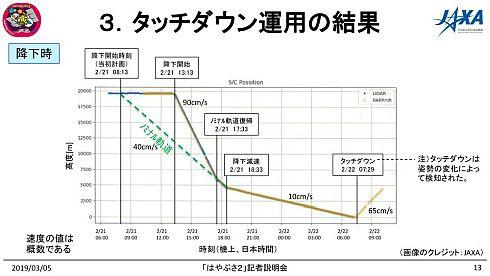 このグラフは探査機の高度
