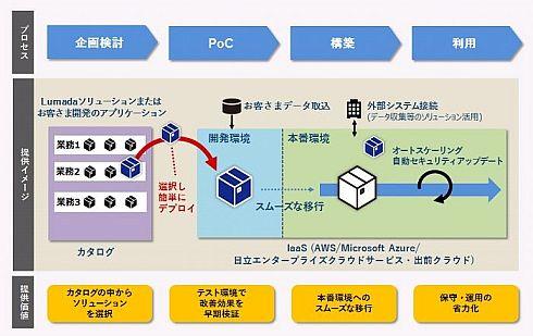 「Lumada Solution Hub」によるDX実現プロセスのイメージ