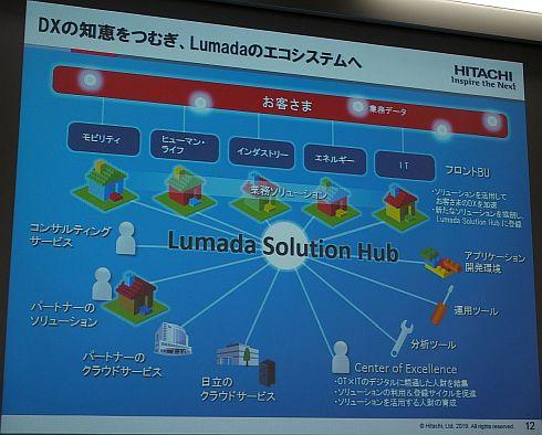 「Lumada Solution Hub」によりエコシステムの充実を進める