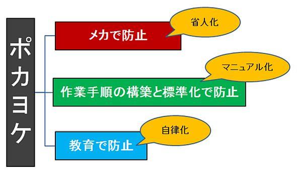 ポカヨケの3つの区分