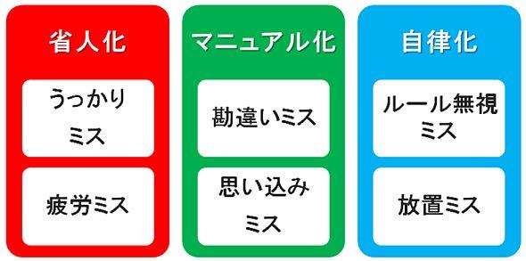 ポカヨケの3つの区分に対応する6つのポカミスのタイプ