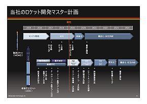 ISTのロケット開発のマスター計画