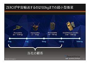 「ZERO」の打ち上げ対象となる超小型衛星