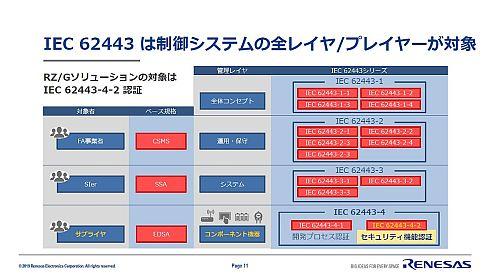 IEC 62443がカバーする範囲
