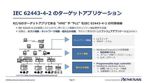 IEC 62443-4-2のターゲットアプリケーション