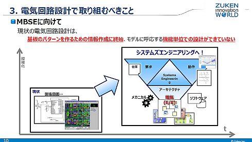 現在のエレキの回路設計ではモデルに対応した機能単位の設計は行われていない