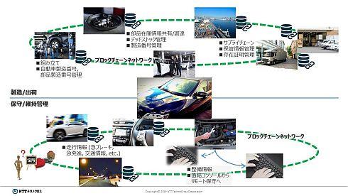 自動車の製造/出荷ライフサイクルと保守/維持管理のライフサイクル