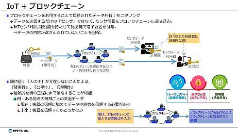 IoT機器を用いたブロックチェーンの活用イメージ