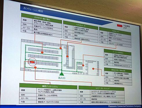 佐江戸店に導入された7つのソリューションの概要