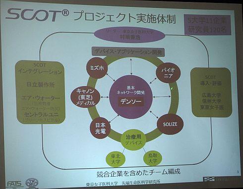 スマート治療室プロジェクトの実施体制