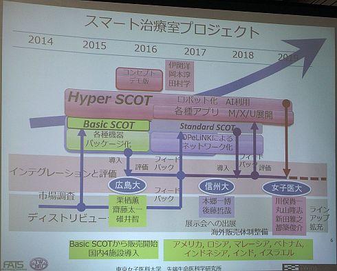 スマート治療室プロジェクトの開発ロードマップ