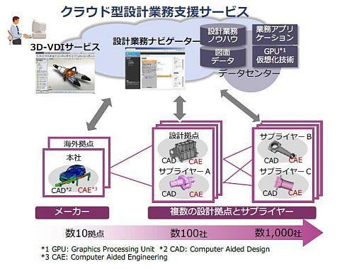 DSC/DSの適用イメージ
