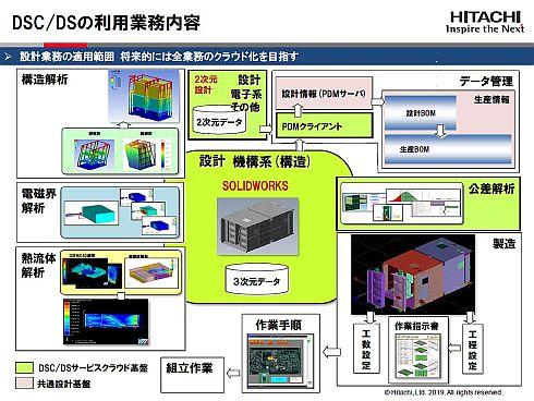 ITプロダクツ統括本部の設計開発業務における「DSC/DS」の導入状況