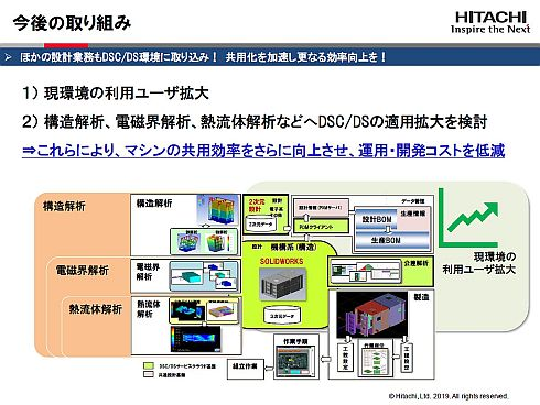 ITプロダクツ統括本部における「DSC/DS」活用の今後の方針