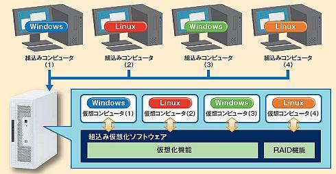 4台の組み込みコンピュータを1台...