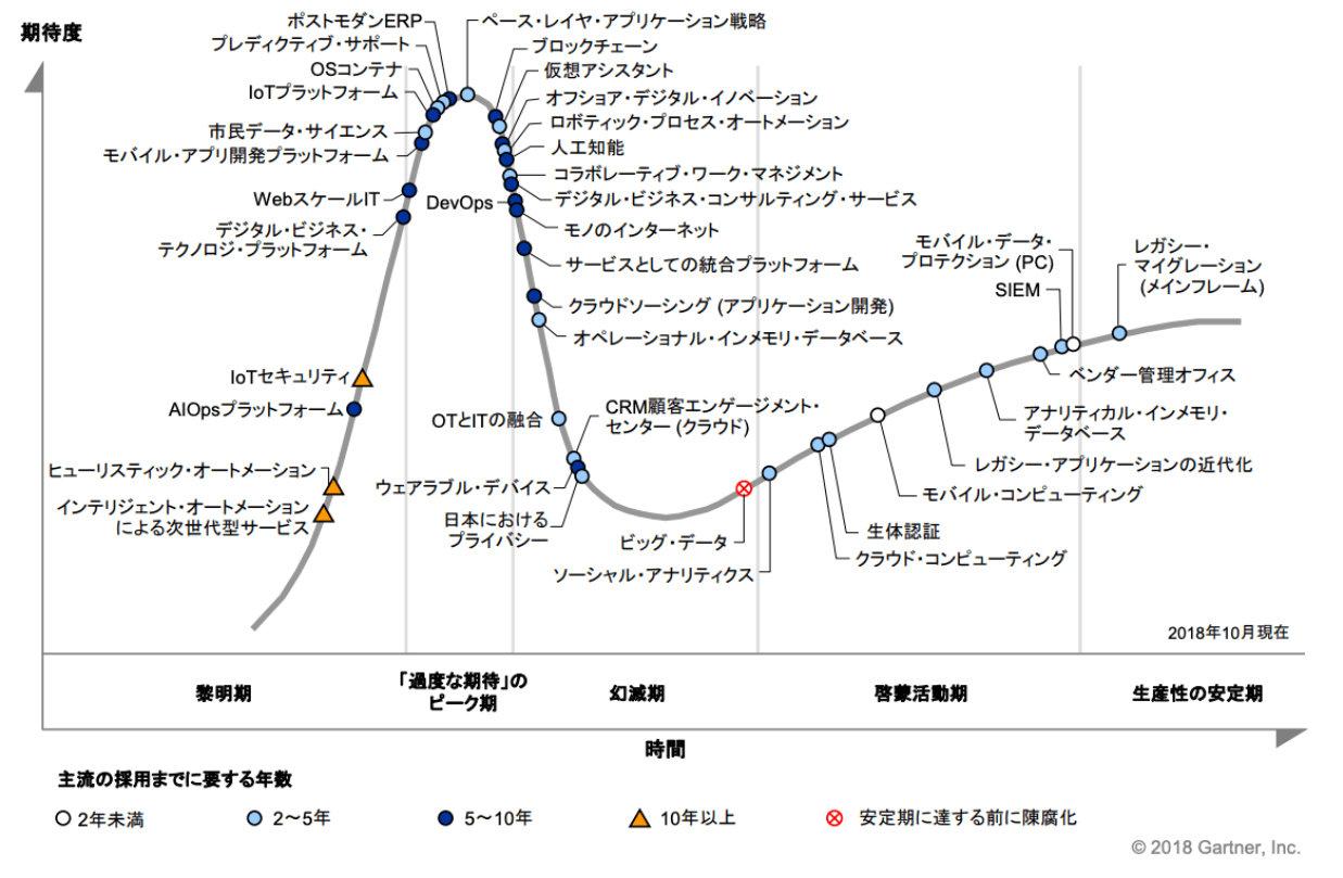 「「日本におけるテクノロジのハイプ・サイクル:2018年」。「過度な期待」のピーク期を越えて幻滅期に入ったところに「モノのインターネット」が位置している(クリックで拡大) 出典:ガートナー ジャパン