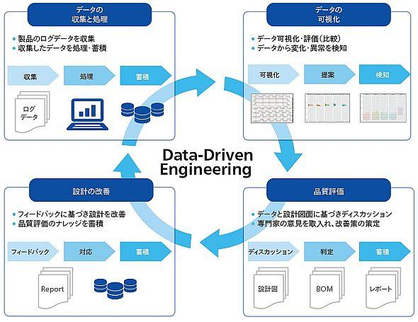 「IoT Data-Driven Engineering」を用いた開発プロセスのイメージ