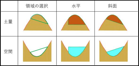 土量空間体積