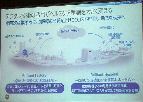 「Brilliant Factory」の知見やノウハウは、病院経営を効率化する「Brilliant Hospital」に展開できる(クリックで拡大) 出典:GEヘルスケア・ジャパン