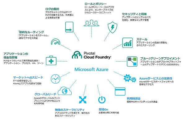 「Pivotal Cloud Foundry」と「Microsoft Azure」の連携機能