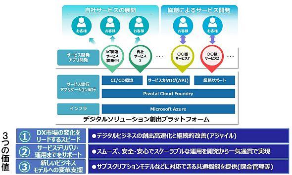 「Pivotal Cloud Foundry」を活用した日立ソリューションズのデジタルソリューション