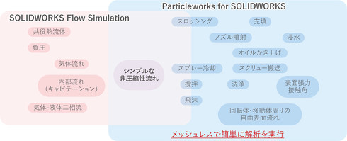 「SOLIDWORKS Flow Simulation」と「Particleworks for SOLIDWORKS」の違い