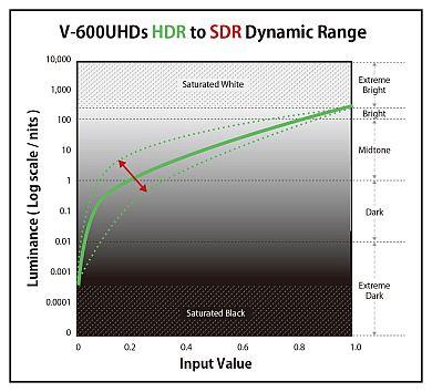 HDRからSDRの変換には多くのノウハウを必要とする