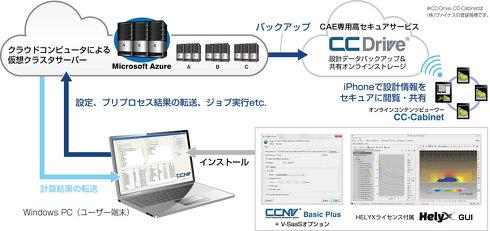 「CCNV」による「HELYX on Azure」の実行イメージ