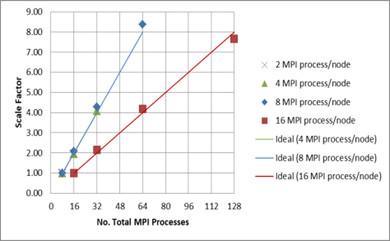 並列数に対する計算速度向上率の変化