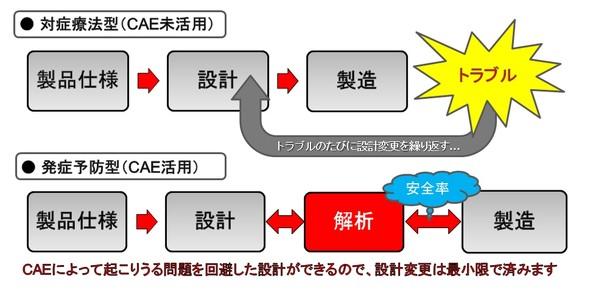 図2 トラブルを未然に防ぐCAEの活用